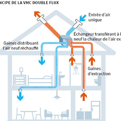 Etude ventilation - BET DAVENTURE
